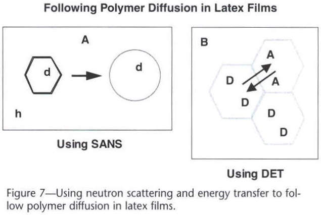 Academic onefile document functional latex and thermoset latex films membrane polymer the break up of the membrane becomes an important step in bringing the particle cores into intimate contact so that polymer ccuart Gallery