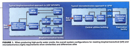 Gale Academic OneFile - Document - Making high-purity water: when
