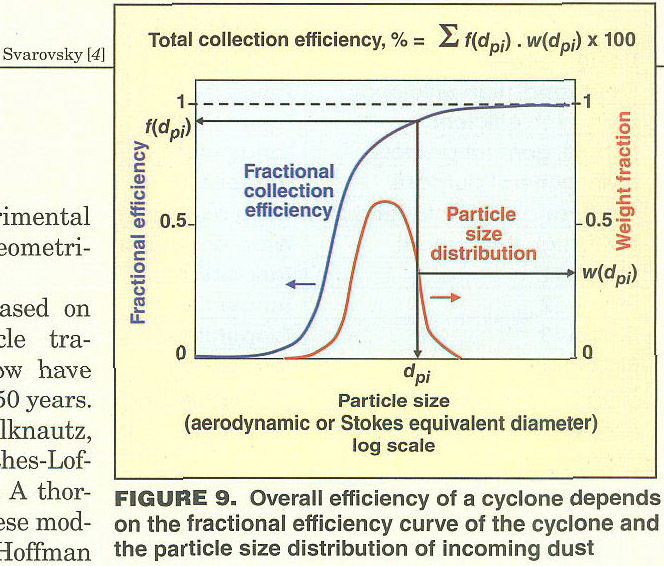 particle size distribution and cyclone efficiency distribution essay Report of cyclone efficiency method because of influence of the distribution and size, the cyclone efficiency of fly ash atoms is a small spot higher than mgo atoms in norm rapid screening method for aerosol particle size distribution biology essay.