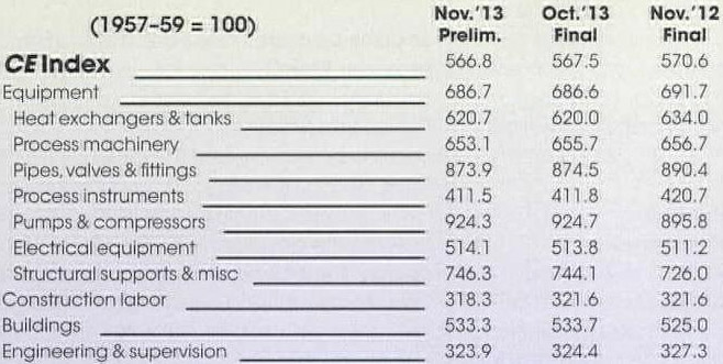 Academic OneFile - Document - Chemical engineering plant cost index