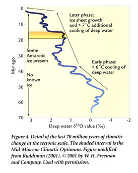 What do you think of the new rebuttal to Carter's global warming ENSO paper?