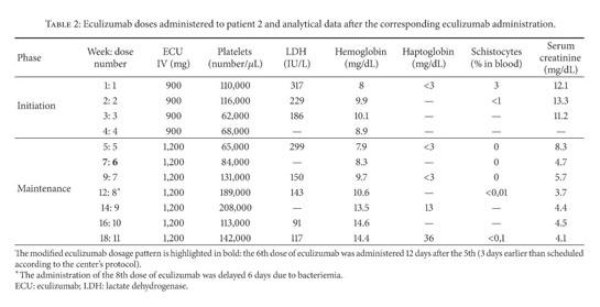 Academic OneFile - Document - Adjustment of Eculizumab Dosage