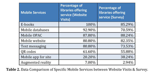 Academic onefile document a library in the palm of your hand several respondents cited the need to market mobile services as an antidote to this problem seeking regular feedback from the user community regarding fandeluxe Choice Image