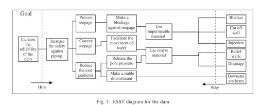Academic onefile document application of risk analysis within risk response techniques employed currently for major projects construction management and economics 172 205 213 httpdxi101080 ccuart Images
