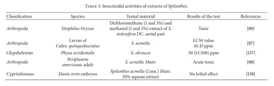 Academic OneFile - Document - The genus Spilanthes ethnopharmacology