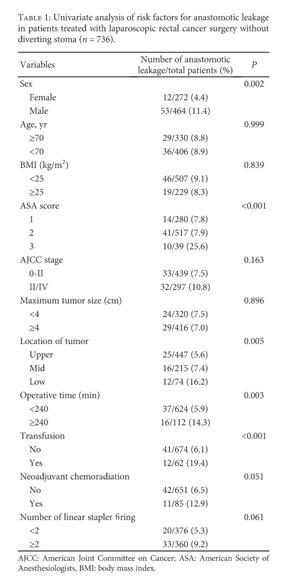 Academic OneFile - Document - Nomogram Prediction of Anastomotic