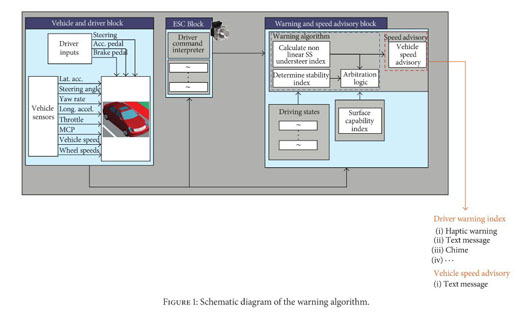 Gale Academic OneFile - Document - Vehicle dynamics approach to