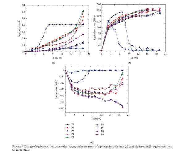 Academic OneFile - Document - Study on hot deformation behavior of