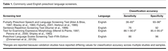 fluharty screening forms