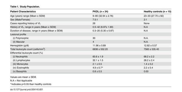 Academic OneFile - Document - M2 polarization of monocytes