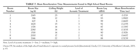 Academic OneFile - Document - Sound pressure levels