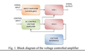 Academic OneFile - Document - Voltage controlled amplifier with