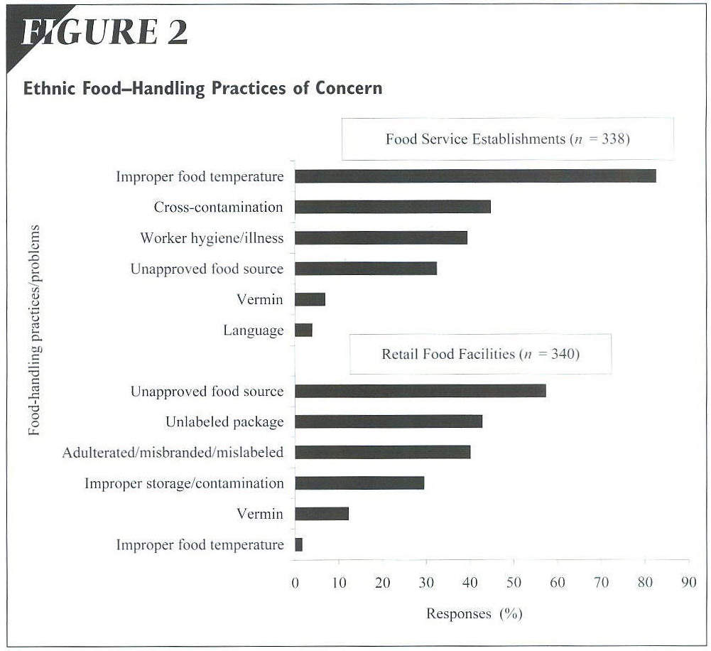 academic onefile document ethnic food safety concerns an closing the gaps in our federal food safety net retrieved 18 2005 from cspinet org new pdf outbreakalert2004 pdf
