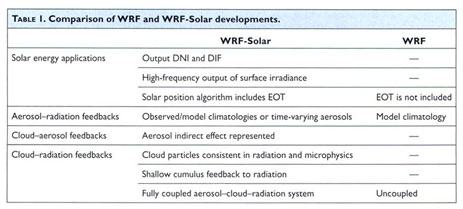 Academic OneFile - Document - WRF-Solar: description and