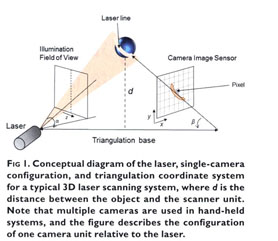Academic OneFile - Document - Using 3D laser scanning technology to