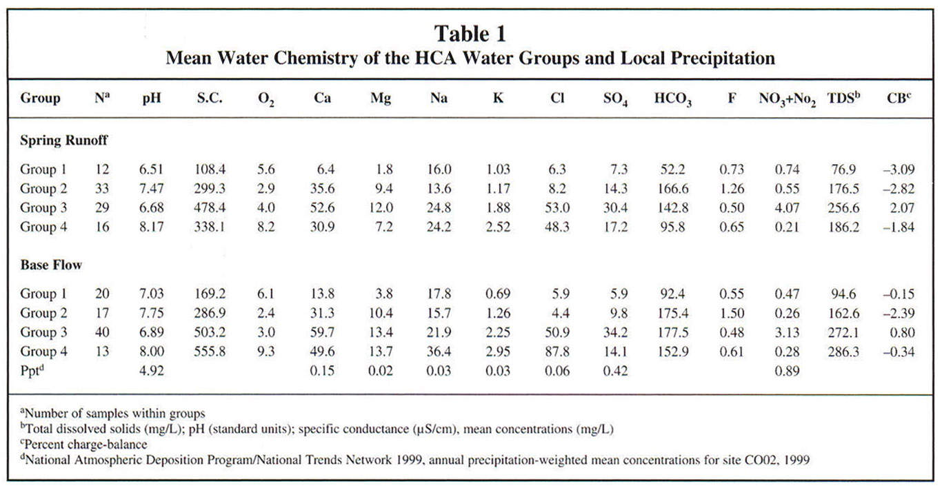Academic onefile document sequential analysis of hydrochemical finally another process or processes control the elevated chlorine and ob2 of group 4 chemistry this conceptual model is now tested with inverse nvjuhfo Image collections