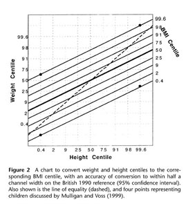 The Reverse Is True For Thin Children A Given BMI Centile Does Not Correspond To Constant Difference Between Weight And Height Centiles