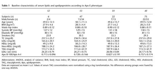 Academic OneFile - Document - Serum lipid responses to