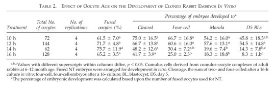 Academic OneFile - Document - Beneficial effect of young oocytes for