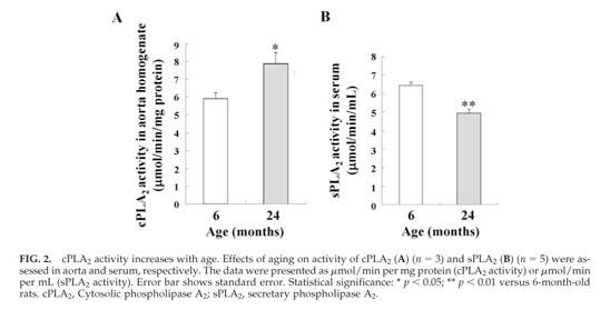 Academic OneFile - Document - Lysophosphatidylcholine Enhances