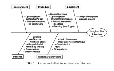 root cause analysis surgical site infections Root cause analysis and benchmarking should be considered complementary approaches while definitive studies have not been performed for many aspects of surgical infection control, data suggest that the currently available recommendations will limit surgical site infections.