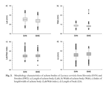 are genetically fixed, as reported by meyer (1997)  significant  variability within the populations observed in the current study probably  has a genetic