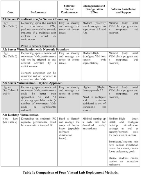 Academic OneFile - Document - A comparison of virtual lab solutions