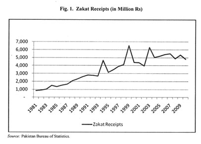 Academic onefile document welfare potential of zakat an attempt expanding it iteratively forward we get ccuart Image collections