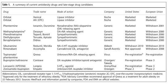 Academic OneFile - Document - A review of late-stage CNS drug