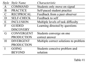 mosstons spectrum of teaching styles education essay Presented by: ma joannes kevin datu-puda six premises of the spectrum spectrum of teaching styles  a unified theory about teaching and learning behavior and a comprehensive framework for understanding the teaching-learning process (ashworth, 2008b).