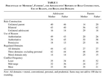 Elliot Turiel's theory on moral development? (Please, need answer)?