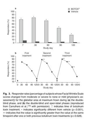 Academic OneFile - Document - Botulinum toxin: examining duration of