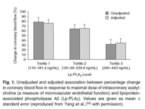 ... as the addition of [Lp-PLA.sub.2] inhibitor to organ culture of plaques resulted in reduction of both [Lp-PLA.sub.2] activity and IL-18. [69]