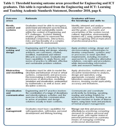 Gale Academic OneFile - Document - Measuring up to ICT Teaching and