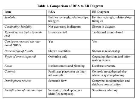 Academic onefile document alternative instructional strategies key nonfinancial noneconomic data that may be overlooked in other models tables 2 6 show the instructional steps involved in rea modeling ccuart Choice Image