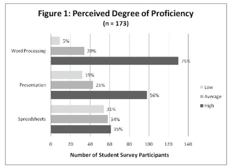 Printables Word Processing Worksheets academic onefile document a comparison of student perceptions this research is interested in the students responses to only three seven areas i e word processing spreadsheet
