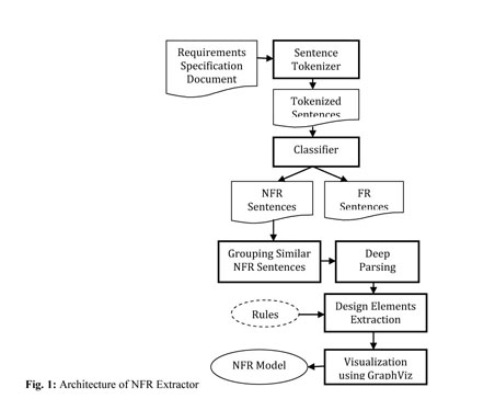 Academic OneFile - Document - NFR modeling from explicit natural