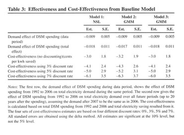 Academic OneFile - Document - Cost-effectiveness of electricity