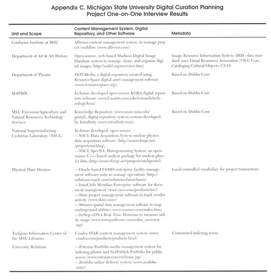 Academic OneFile - Document - Notes on operations digital curation