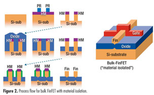 Gale Academic OneFile - Document - Comparing SOI and bulk FinFETs