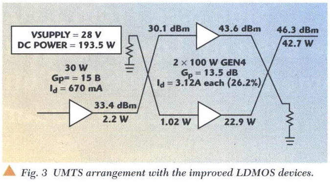 Advantages Of Ldmos