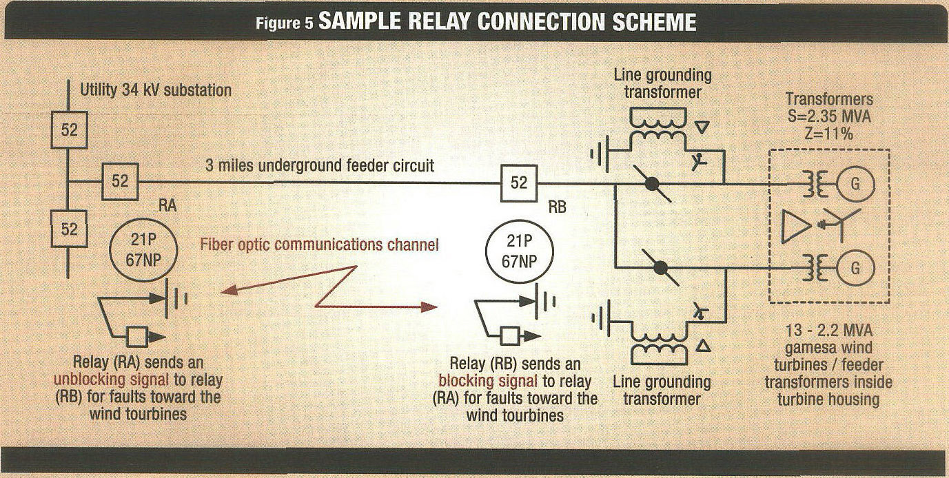 Academic Onefile Document Assuring Wind Flows Smoothly Into The Disconnecting Circuit Breaker Dcb With Fibre Optic Current Sensor This Was Initially Missed When Settings For Transformer 2 Differential Protection Were Calculated Based On Experience It Can Be Concluded That A