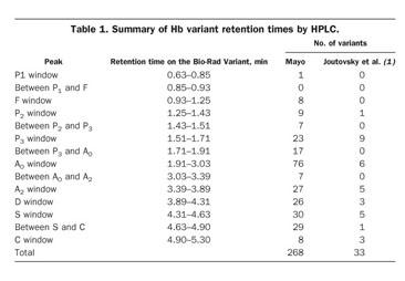 Academic OneFile - Document - Identification of hemoglobin