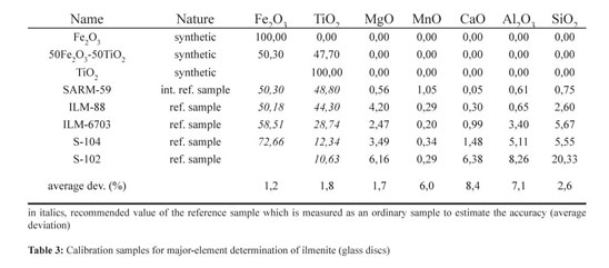 Academic OneFile - Document - XRF major and trace element