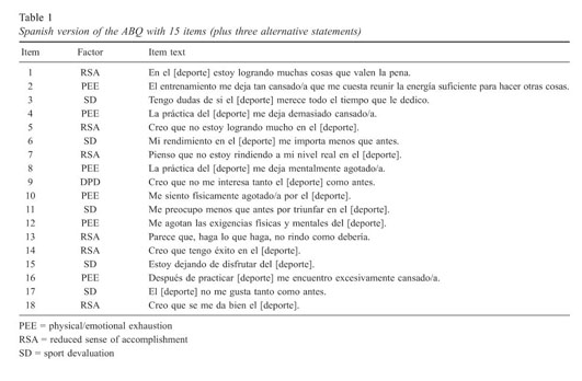 academic onefile document adaptation of the athlete burnout rh link galegroup com