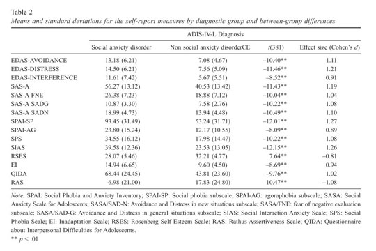 Academic onefile document screening utility of the social these data show evidence in favour of discriminant validity of the edas scales to differentiate between adolescents with sad and non sad adolescents fandeluxe Choice Image