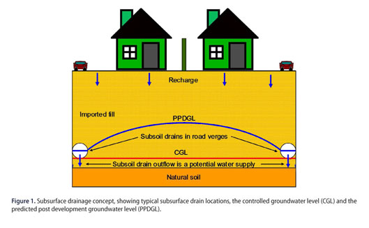 Academic OneFile - Document - Urban subsurface drainage as an