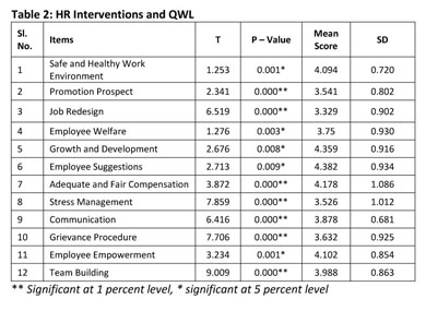 od intervention quality work of life Of work 3 what are the implications of the macro trends for the evolution of  organizations  organiza0on on quality of life in society quality impact of   new types of od thinking and intervention need to be explored organizations  need.