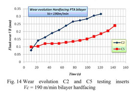 Academic OneFile - Document - Dry high speed milling of cobalt-base