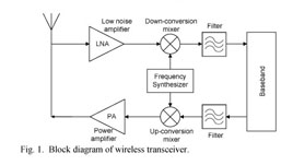 Gale Academic OneFile - Document - Design of 4 48-5 89 GHz LC-VCO in
